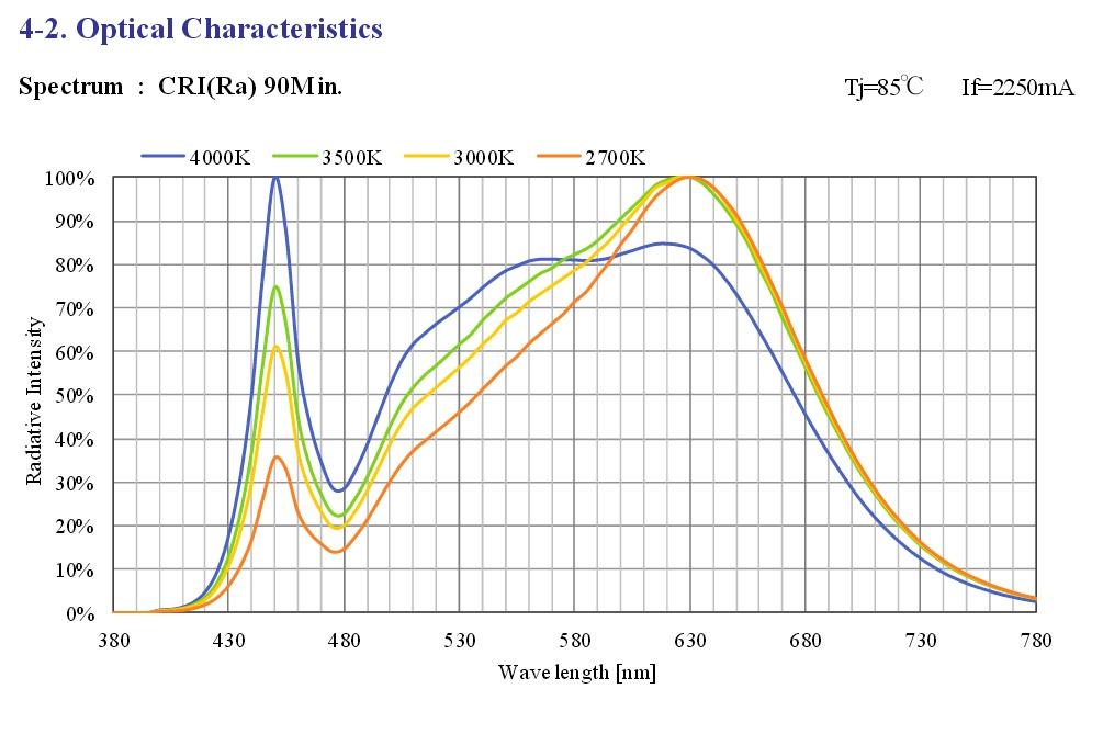 clu058-1825-90cri-spectrum